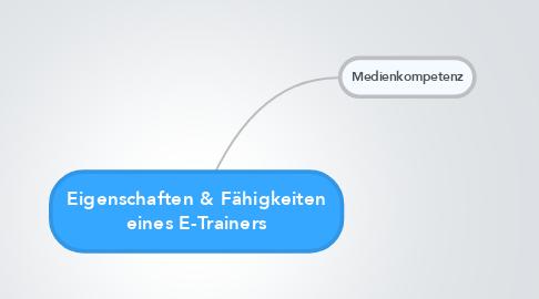 Mind Map: Eigenschaften & Fähigkeiten eines E-Trainers