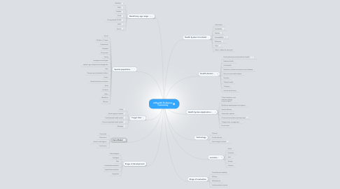 Mind Map: mHealth Evidence Taxonomy