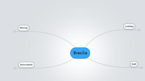 Mind Map: Brasilía