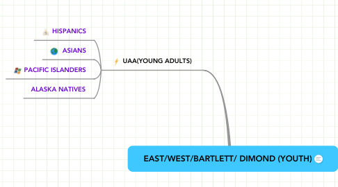 Mind Map: EAST/WEST/BARTLETT/ DIMOND (YOUTH)