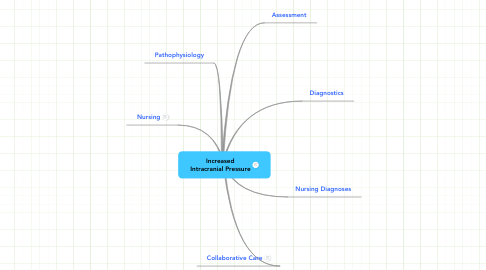 Mind Map: Increased Intracranial Pressure