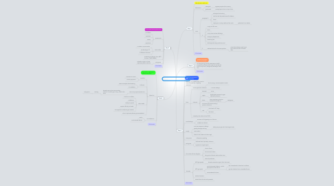 Mind Map: Difficult Circumstances - session 1