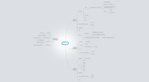 Mind Map: Chang