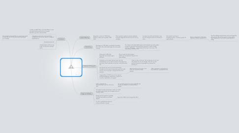 Mind Map: Moderne tider