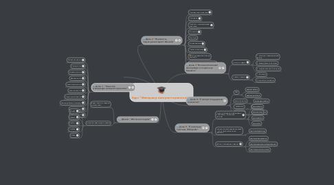 "Mind Map: Курс ""Менеджер интернет-проектов"""