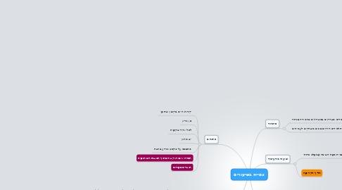 Mind Map: צפייה בשיעורים