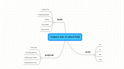 Mind Map: measure size of school field