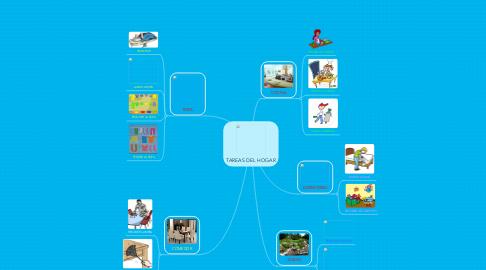 Mind Map: TAREAS DEL HOGAR