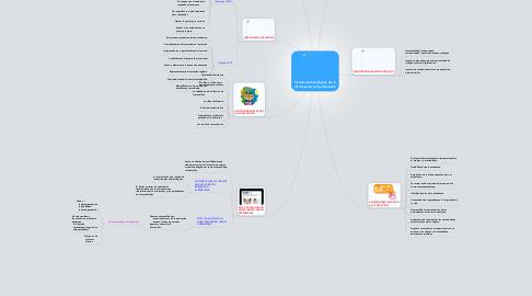 Mind Map: las nuevas tecnologías  de la información en la educación