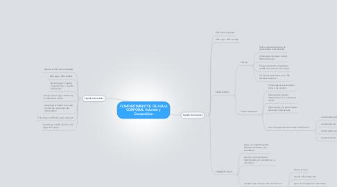 Mind Map: COMPARTIMIENTOS DE AGUA CORPORAL Volumen y Composicion