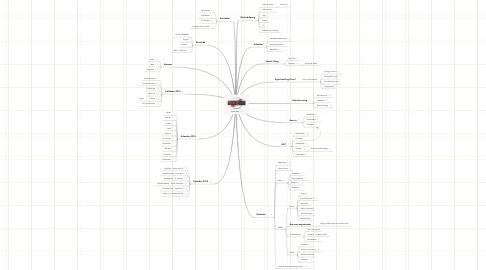 Mind Map: Eventrådet