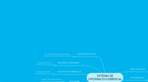 Mind Map: SISTEMAS DE INFORMACION GERENCIAL