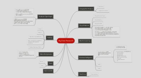 Mind Map: Big Data Research