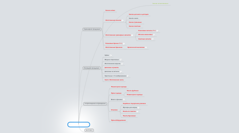 Mind Map: Добрознак услуги