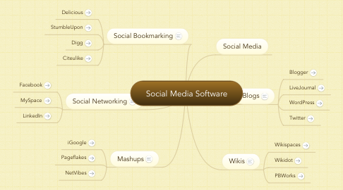 Mind Map: Social Media Software