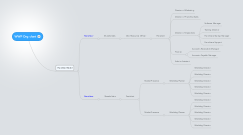 Mind Map: WWP Org chart