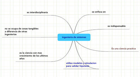Mind Map: ingenieria de sistemas
