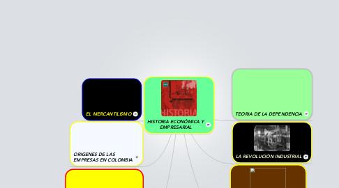 Mind Map: HISTORIA ECONÓMICA Y EMPRESARIAL
