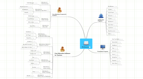 Mind Map: PBL Resources