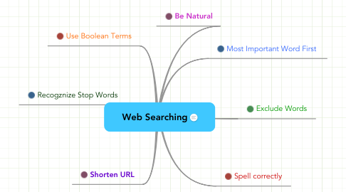 Mind Map: Web Searching