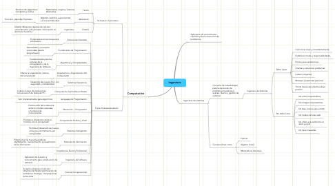 Mind Map: Ingenieria