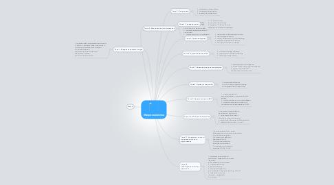 Mind Map: Макроекономіка