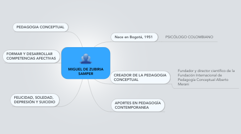 Mind Map: MIGUEL DE ZUBIRIA SAMPER