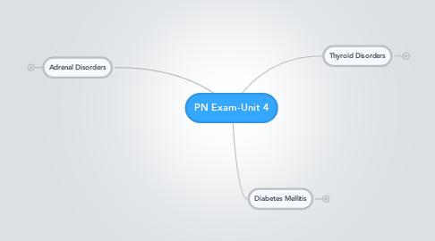 Mind Map: PN Exam-Unit 4