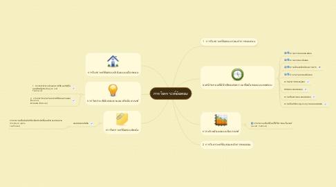 Mind Map: การวิเคราะห์ข้อสอบ