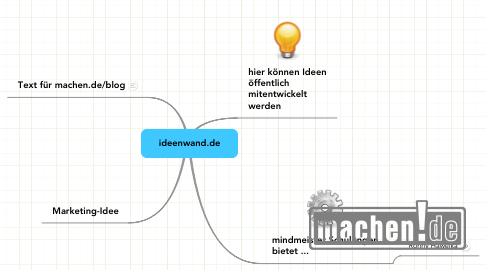 Mind Map: ideenwand.de
