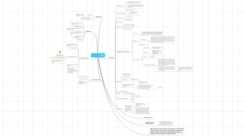 Mind Map: Cyberwellness (QED527 TG35)