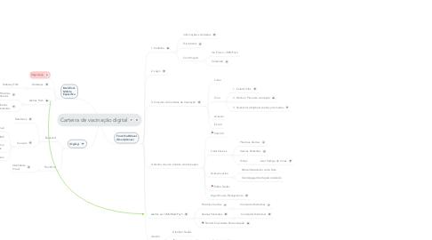 Mind Map: Carteira de vacinação digital