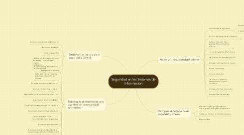 Mind Map: Seguridad en los Sistemas de Informacion