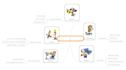 Mind Map: Concise Learning Method