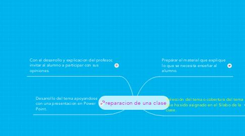 Mind Map: Preparacion de una clase