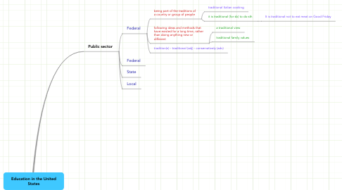 Mind Map: Education in the United States