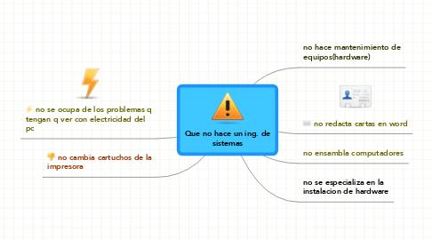 Mind Map: Que no hace un ing. de sistemas