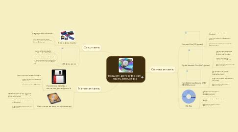 Mind Map: Внешняя (долговременная) память компьютера