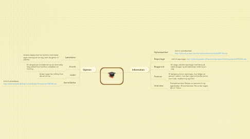 Mind Map: Avisens genrer