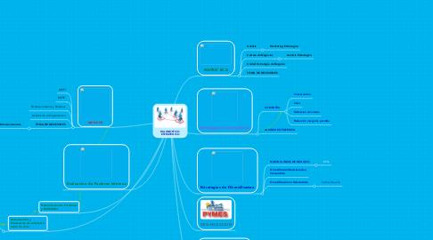 Mind Map: DIAGNOSTICO ESTRATEGICO