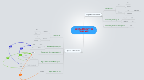 Mind Map: COMPARTIMIENTOS  CELULARES