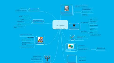 Mind Map: Juan Ignacio Pozo              Psicología Cognitiva y la Educación Científica.