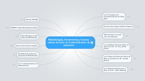 Mind Map: Metodologías, herramientas y factores críticos de éxito en la administración de proyectos