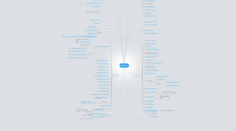 Mind Map: Магазины