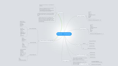 Mind Map: Moleküle = Verbindungen