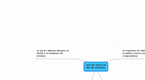 Mind Map: QUE NO HACE UNING DE SISTEMAS