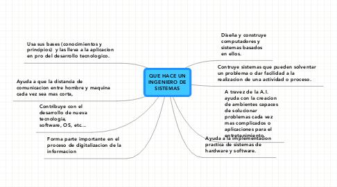 Mind Map: QUE HACE UN INGENIERO DE SISTEMAS