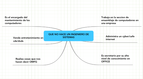 Mind Map: QUE NO HACE UN INGENIERO DE SISTEMAS