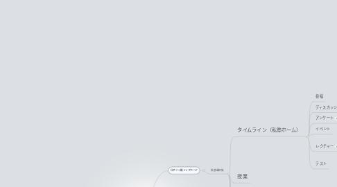 Mind Map: ログイン画面