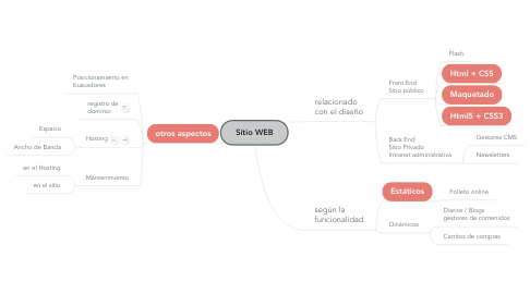 Mind Map: Sitio WEB